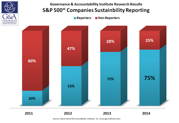 Chart showing trends of S&P 500 sustainability reporting over the last 4 years.