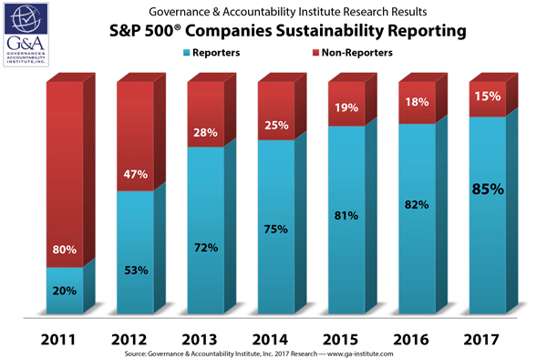 85% of S&P 500 Index® Companies Publish Sustainability Reports in 2017