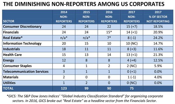 FLASH REPORT: 85% of S&P 500 Index® Companies Publish